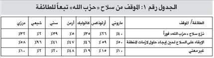 استطلاع «الدولية للمعلومات»: 64% مع النسبية... و61% مع سلاح «حزب الله» 54% يعتبـرون المحكمـة مسيّسـة ... و67% لصـرف اعتمـادات خطـة باســيل