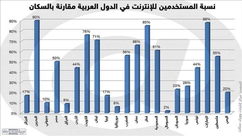 اللغة العربية تبحث في يومها العالمي عن محتوى رقمي