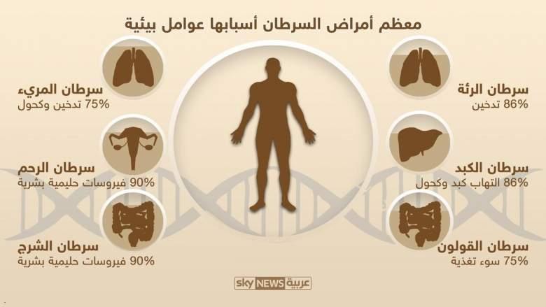 """معظم أنواع السرطان بسبب """"أنماط الحياة"""""""