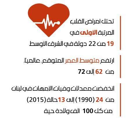 القلب هو «القاتل» الأول في لبنان