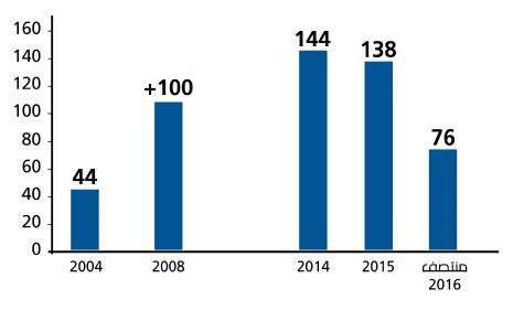 138 حالة انتحار في لبنان عام 2015