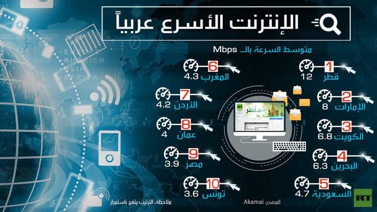انفوغرافيك.. ما هي الدولة العربية التي تمتلك أسرع انترنت؟