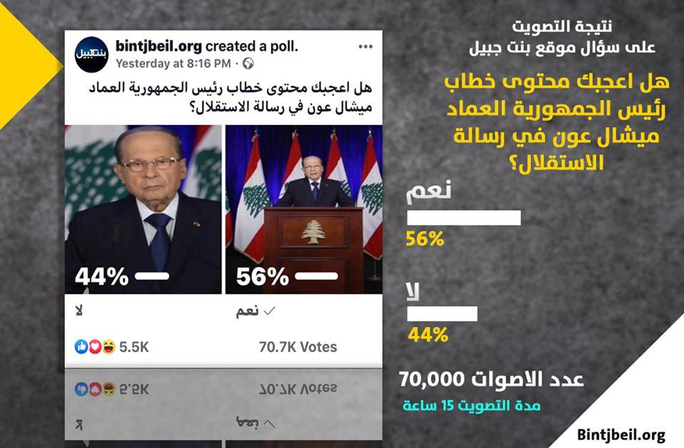 نتيجة التصويت على محتوى خطاب رئيس الجمهورية العماد ميشال عون بالامس بعد تصويت اكثر من 70 الف شخص خلال 15 ساعة